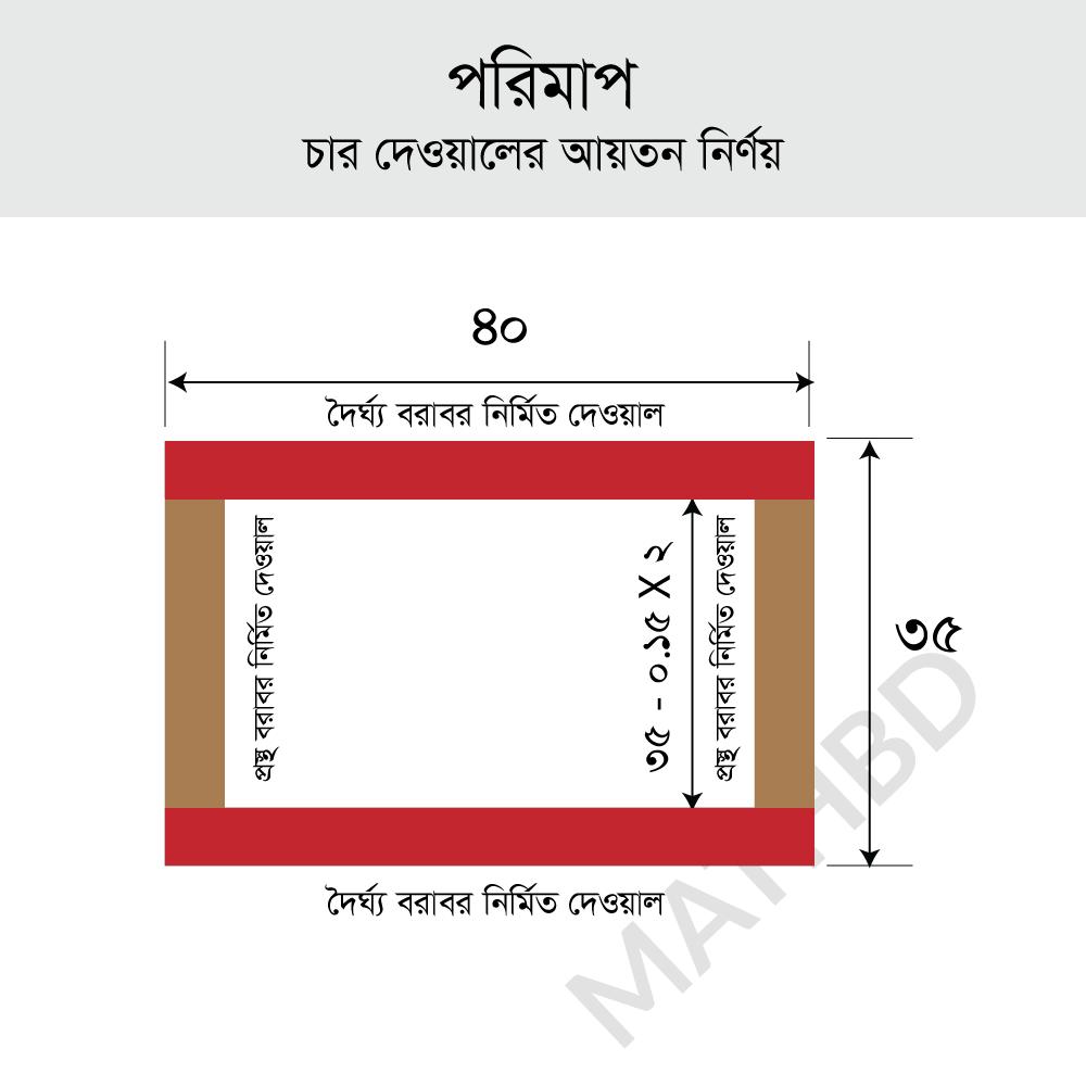পরিমাপ   চার দেওয়ালের আয়তন নির্ণয়